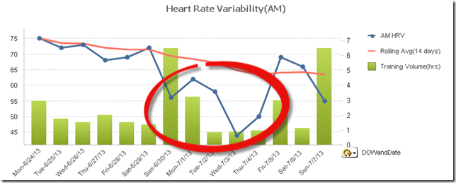 Heart Rate Variability July 2013