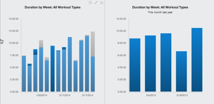 Training Volume by Week Comparison March 2014 vs 2013