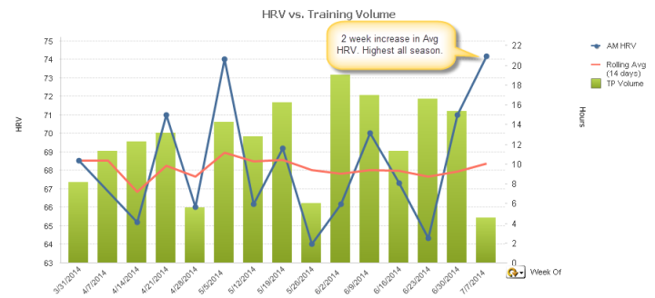 HRV vs. Training Volume - Week 22 Ironman Lake Placid.