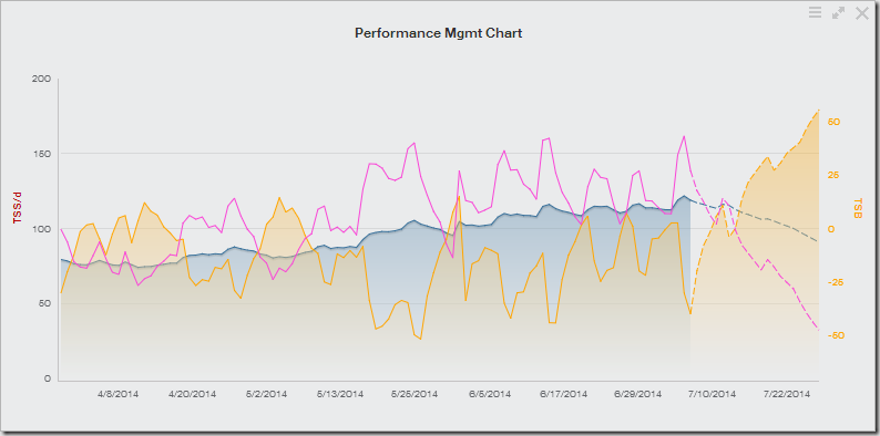 Performance Mgmt Chart