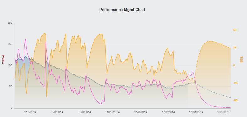 PMC Chart 2014-12-22_16-16-10