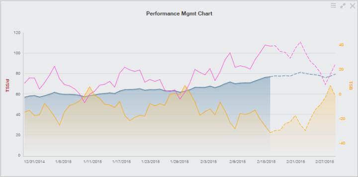 Training Peaks-IMCDA 2015 Training Week #7 - PMC Chart