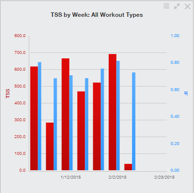 Ironman Coeur d'Alene 2015 Training Week #6 TSS - TrainingPeaks.com
