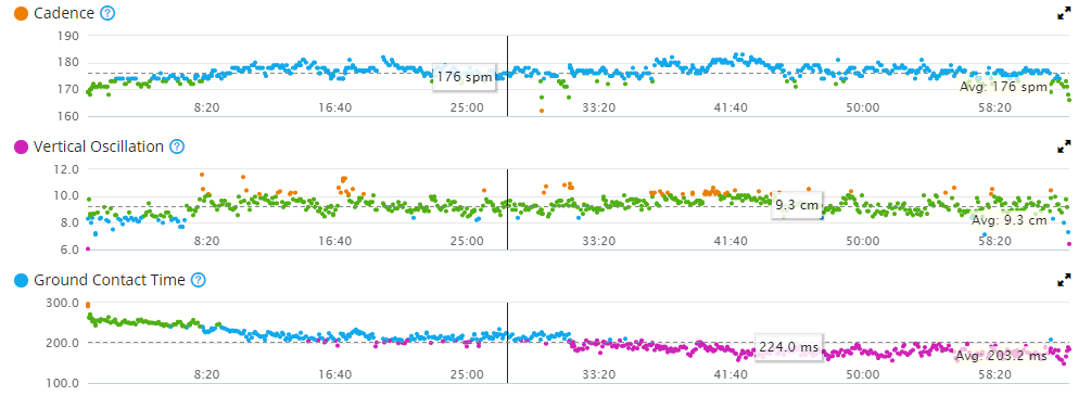 Garmin Connect Running Analytics Graphs