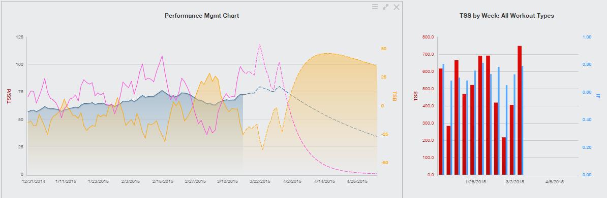 Training Peaks PMC Chart Week of 3/9/2015