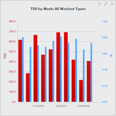 TSS by Week - week of 3/2/2015