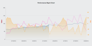 Training Peaks PMC Chart Week 16