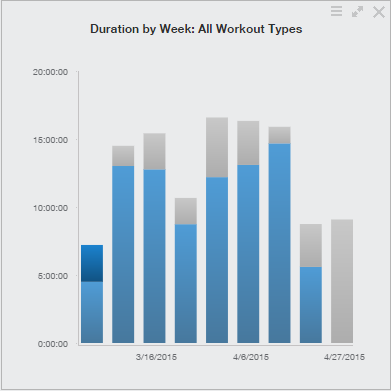 Training Peaks-Volume by Week Chart-Week #17-April20-26 2015