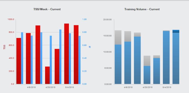 Training Peaks TSS and Volume Charts IMCDA Week 20