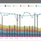 iThlete HRV Timeline IMCDA Week 24