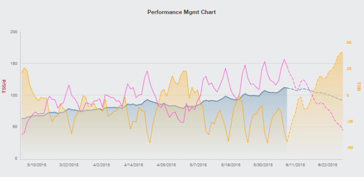Training Peaks PMC Chart-IMCdA Week 23