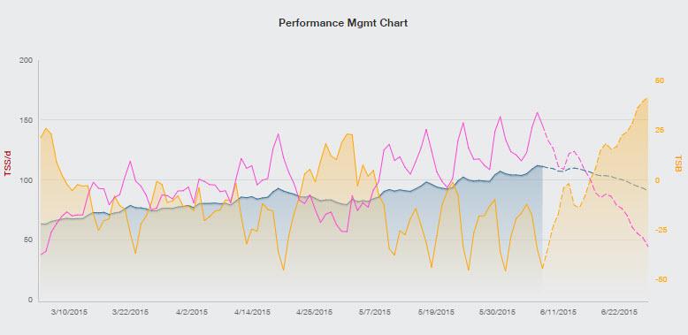 Training Peaks PMC Chart-IMCdA Week 23