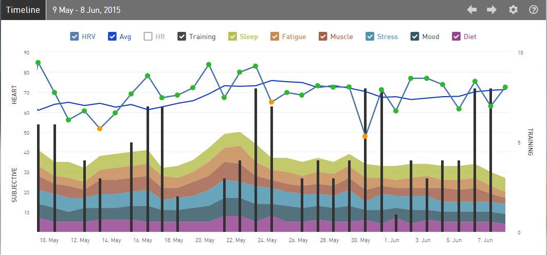 iThlete HRV Timeline-IMCdA 2015 Week 23