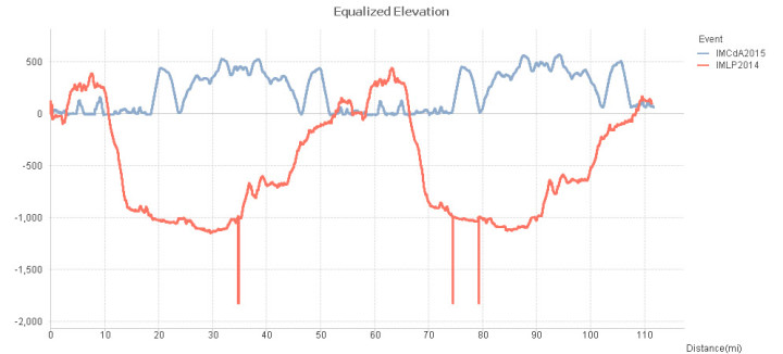 Equalized comparison of IMLP vs. IMCdA Bike courses