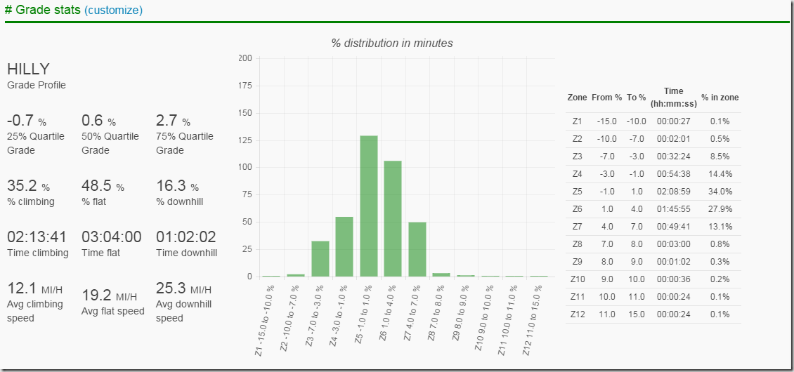 Ironman Coeur d'Alene 2015 - Bike Course Grade Stats