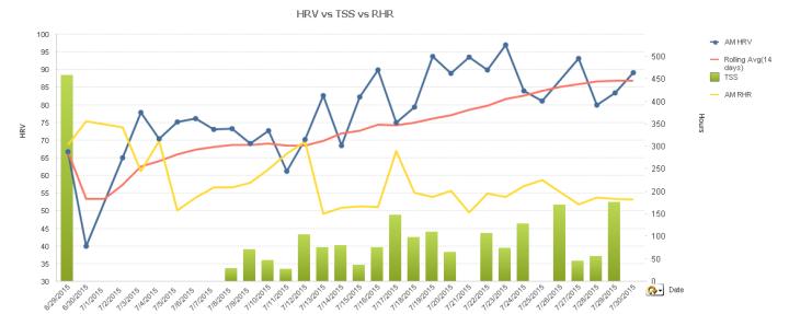 HRV vs <a href=