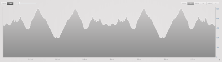 French Creek Olympic Triathlon Bike Course Elevation Profile