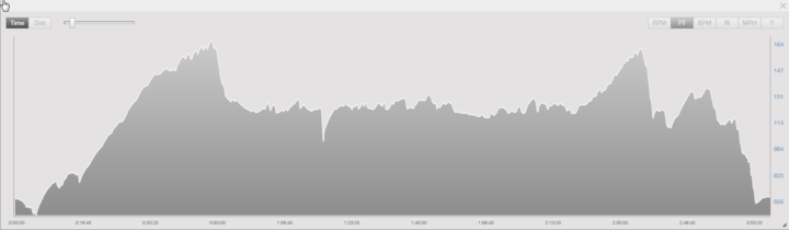 Ironman 70.3 Syracuse 2016-Bike Elevation Profile
